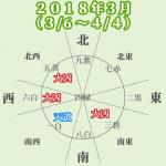 【2018年3月】運勢と吉方位(3月6日~4月4日)