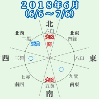 四緑木星の人:2018年6月の運勢と吉方位(6/6~7/6)迷いは生じるが活動的