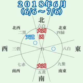 七赤金星の人:2018年6月の運勢と吉方位(6/6~7/6)ボチボチ良いよ!