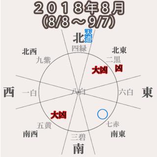 【六白金星】2018年8月(8/8〜9/7)体が軽い大吉!進め!でも調子にノリすぎないでね