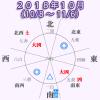 【四緑木星】2018年10月(10/8~11/6)大吉!交流運が高い!仕事も前向き!強気になるのだけ要注意!