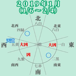 【七赤金星の2019年1月】元気だ大吉!でもややコケる凶あり!交流運あり。書類作業あり。(1/6~2/4)