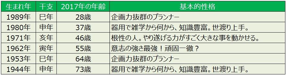 2koku_seikaku